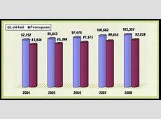 BADAN PUSAT STATISTIK KABUPATEN PASER: Perkembangan Jumlah