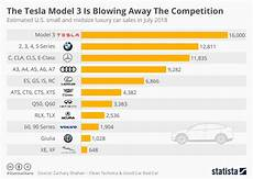 Tesla Charging Rate Chart Chart The Tesla Model 3 Is Blowing Away The Competition