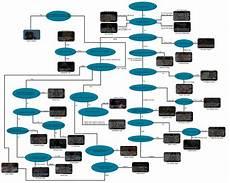 Football Draft Flow Chart Scramble S Mascot Flow Chart Football Outsiders