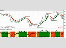 Forex Support Resistance Heiken Matrix Trading System