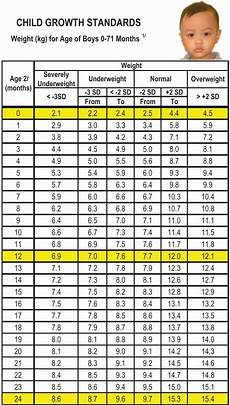Age And Weight Chart For In Kg 40 Average Baby Weight Chart In 2020 Weight Charts Baby