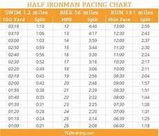Race Predictor Chart Half Ironman Pacing Chart Tgb Training