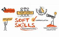 Demonstrate Organisational Skills How To Develop Your Soft Skills Propel Consult