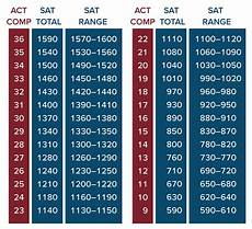 Shsat Score Conversion Chart Comparing Sat And Act Scores Official New Concordance