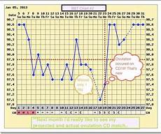 Bbt Charting For Dummies Pin On Preconception Planning