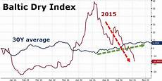 Bdi Historical Chart It S Official The Baltic Dry Index Has Crashed To Its