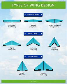 Aircraft Wing Design Calculations Choosing A Fixed Wing Drone Heliguy