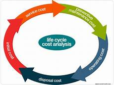 Life Cycle Analysis Life Cycle Cost Analysis Model