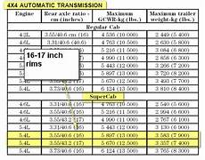 2008 F350 Towing Capacity Chart What Is The Towing Capacity Of 2000 Ford F150