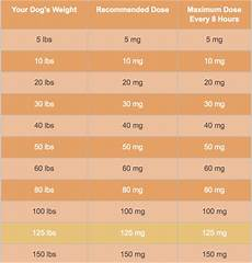 Benadryl For Dogs Dosage Chart Ml Smiley S World Today