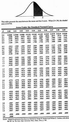 Z Test Chart Probability How To Determine The X Where P X Gt X 67