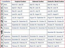 Zodiac Personality Chart What Is My Real Zodiac According To My Birth Date And