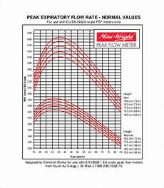Peak Flow Height Age Chart Peak Flow Chart Templates 7 Free Pdf Documents Download