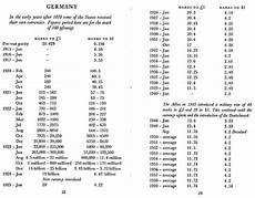 Euro Conversion To American Dollars Chart American Dollar Conversion Chart Images