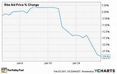 Rite Aid Stock Chart Why Rite Aid Plunged 31 3 In January The Motley Fool