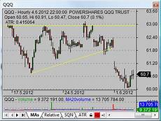 Stock Market Charting Programs Two Tips For Using Stock Market Charting Software Simple