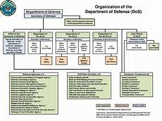 Dod Pay Chart 2019 Blog 7 Employment With The Department Of Defense Dod