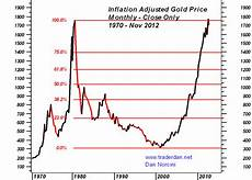 Gold Coin Prices Chart Trader Dan S Market Views Monthly Gold Charts