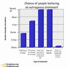 Interesting Bar Charts 10 Insanely Funny Graphs