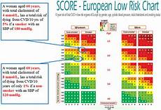 Score European High Risk Chart Figure 1 From Dyslipidemia And Cardiovascular Disease In