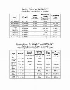 Tylenol Motrin Chart Dosing Chart For Infants Toddlers Children For Tylenol And