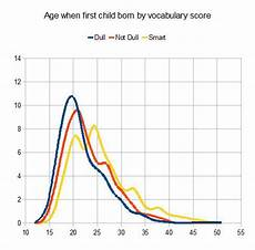 Odds Of Getting By Age Chart Probability Of Pregnancy By Age Discover Magazine