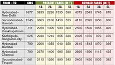 Western Railway Fare Chart Related Keywords Amp Suggestions For Indian Railways Fares