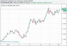 Euro To Dollar Chart 2018 Euro To Dollar Surge Prompts Wave Of Forecast Upgrades