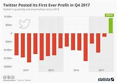 Profit Or Loss From Business 2013 Chart Twitter Posted Its First Ever Profit In Q4 2017
