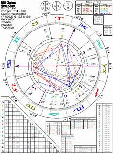 Bill Gates Astro Chart Astrology Of Bill Gates With Horoscope Chart Quotes