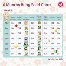 One Month Old Baby Feeding Chart 6 Months Baby Food Chart With Indian Recipes