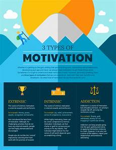 Types Of Motivation In The Workplace 3 Types Of Motivation E Learning Infographics