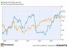 Rite Aid Chart Better Buy Walgreen Cvs Or Rite Aid Aol Finance