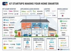 Voyage Healthcare Smart Chart 71 Market Maps Covering Fintech Cpg Auto Tech