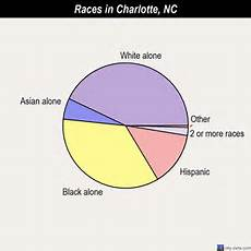 North Carolina Population Chart Charlotte North Carolina Nc Profile Population Maps