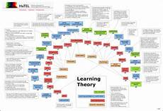 Educational Theorists And Their Theories Chart Learning Theory Wheel It S About Learning