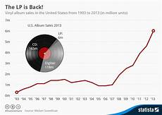 Lp Price Chart Chart The Surprising Comeback Of Vinyl Records Statista