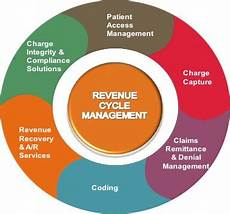 Revenue Cycle Management Flow Chart Pdf 25 Things To Know About Revenue Cycle Management In 2017