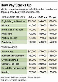 Liberal Arts Degree Jobs The Economic Woe Of Young Liberal Arts Majors Socialism