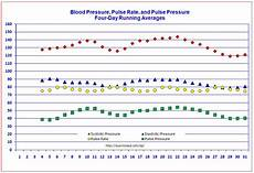 Charting Blood Pressure Readings Excel Blood Pressure Tracker Free Templates For Graphing Blood