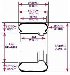 Tire Tread Width Chart Tire Tech Information Calculating Approximate Tire
