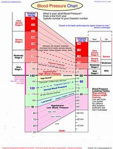 Understanding Blood Pressure Chart Blood Pressure And What The Readings Mean Cloister Living