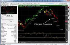 Sgx Charting Software Stocks Charting Software