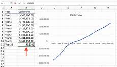 Making Line Graph In Excel How To Make A Line Graph In Excel In 2020 Examples And
