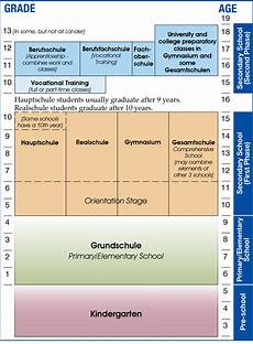 School Years And Ages Chart How To Germany German School System