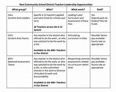 Curriculum Guide Template Template Examples For Designing Your Curriculum Map Atlas