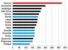 Mining Ore Chart Greedy Goblin Mining In A C1