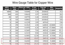 Thhn Wire Amperage Chart How Many Amps Can An 8 Guage Copper Wire Carry Quora