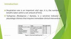 Normal Respiration Rate For Adults Chart Respiratory Rate Measurement