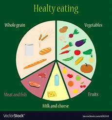Healthy Chart Healthy Eating Chart Royalty Free Vector Image